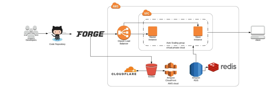 AWS infrastrcuture with Laravel Forge