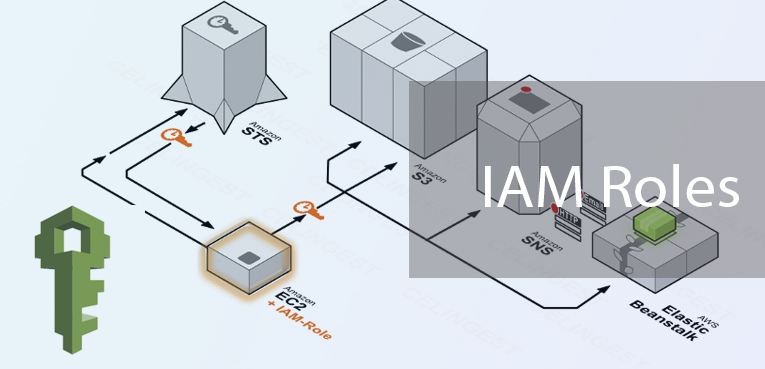 Best AWS practices with IAM Roles – ClickIT Smart Technologies