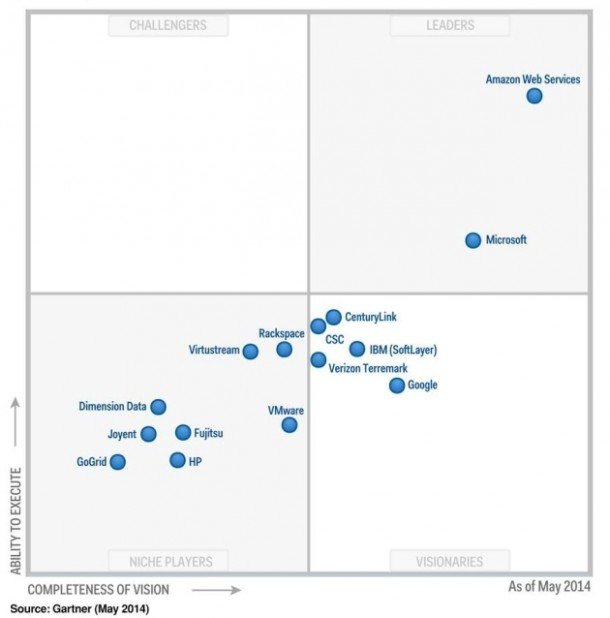 AWS leading the Cloud computing business