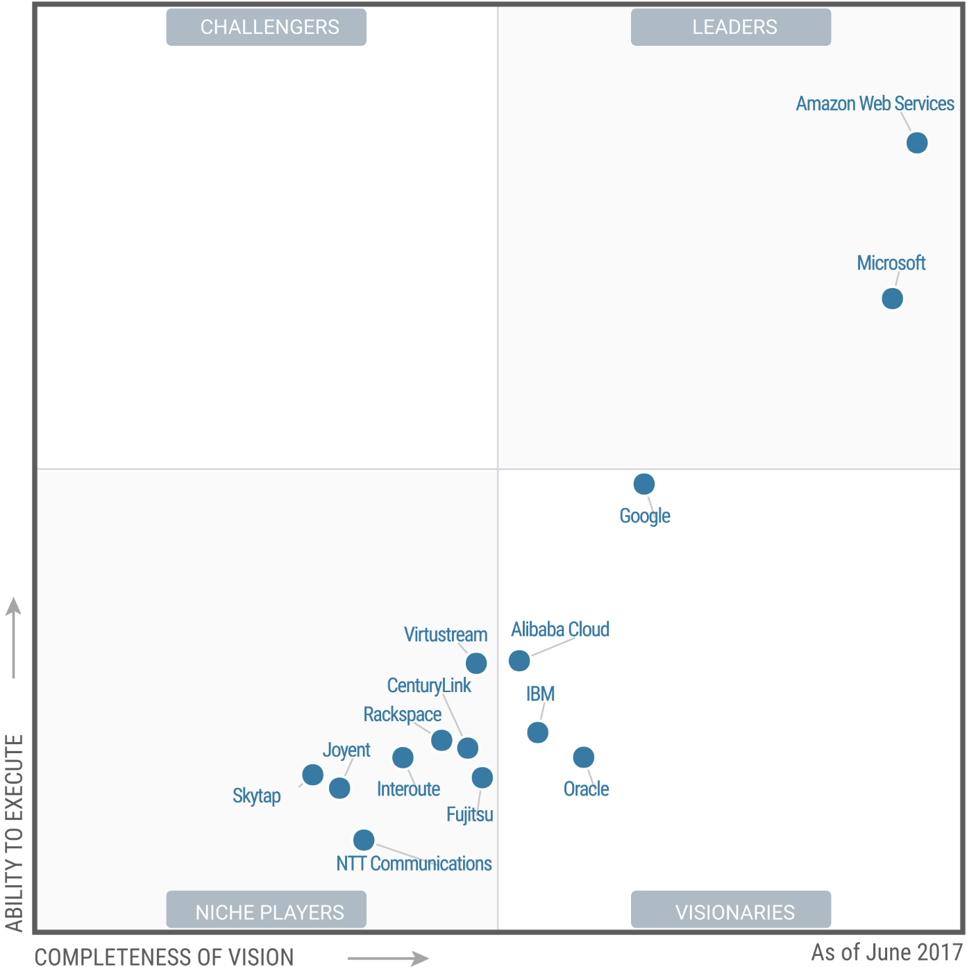 Gartner Chart - AWS vs GCP