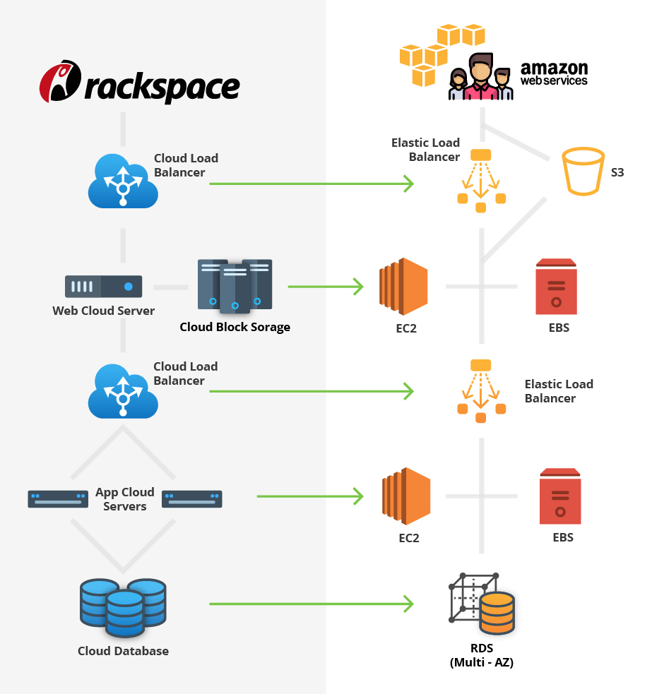 Rackspace vs AWS