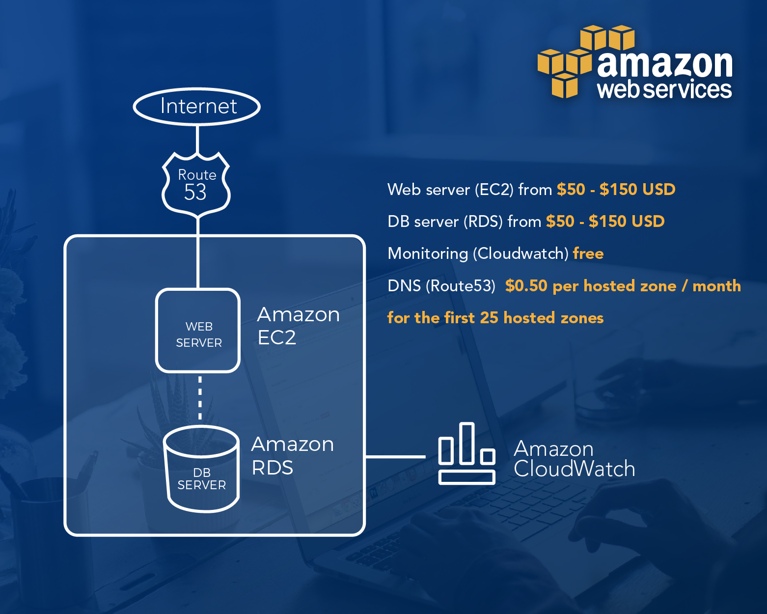 How AWS Pricing Works - DZone Cloud