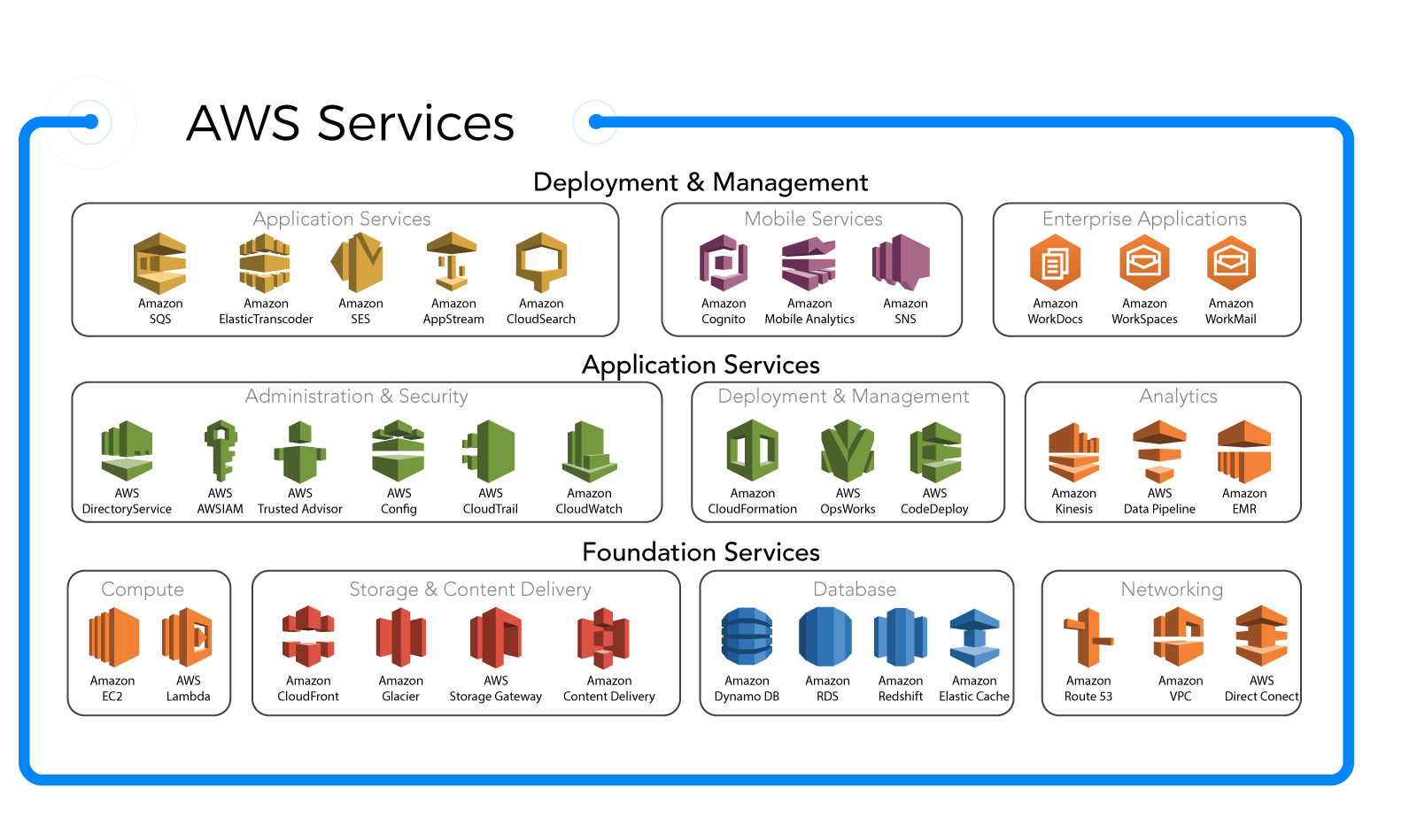 why-aws-service-catalog
