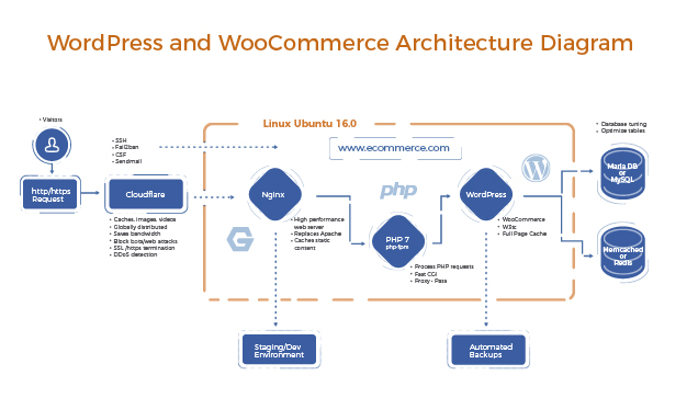 wordpress-high-performance-diagram-01