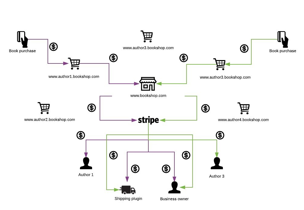 multisite-ecommerce