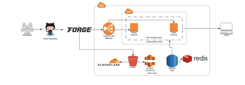 Imagen-infrastructure