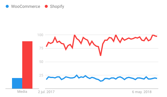 Shopify and WooCommerce statistics