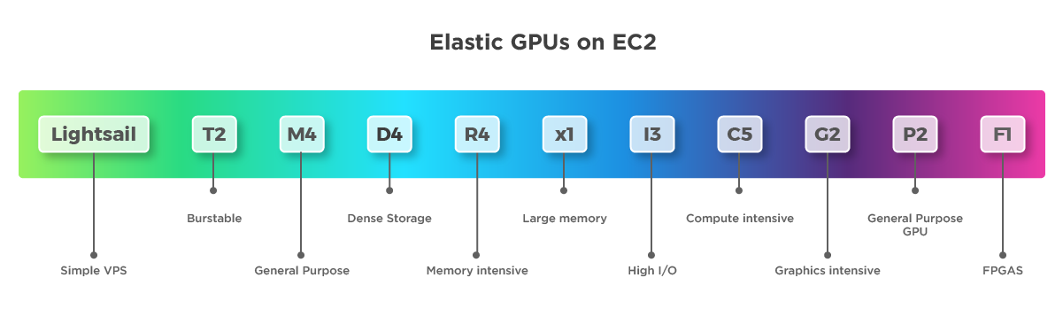 Elastic GPUs on EC2