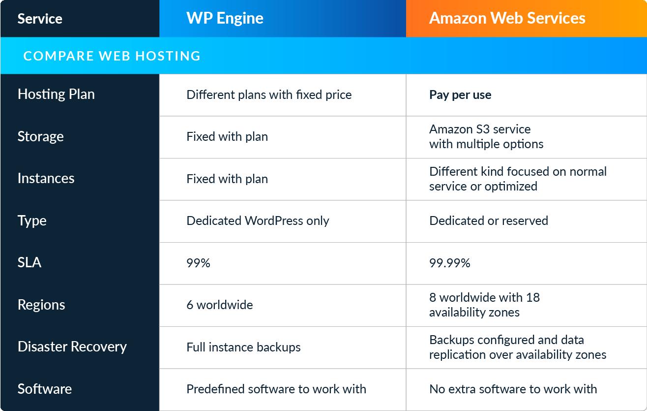 WPengine-AWS-Compare-01
