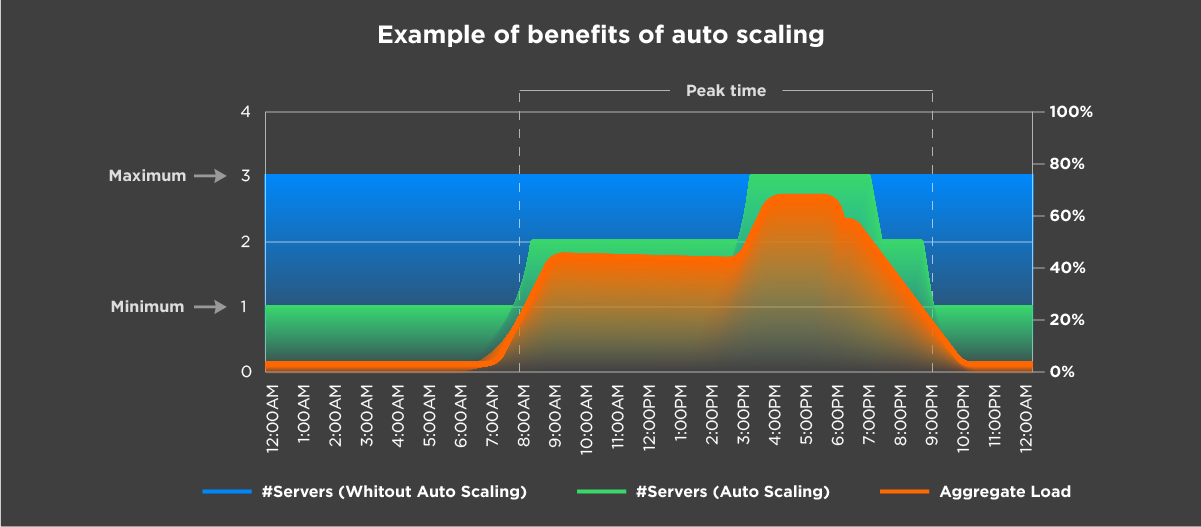 Example of benefits of auto scaling -