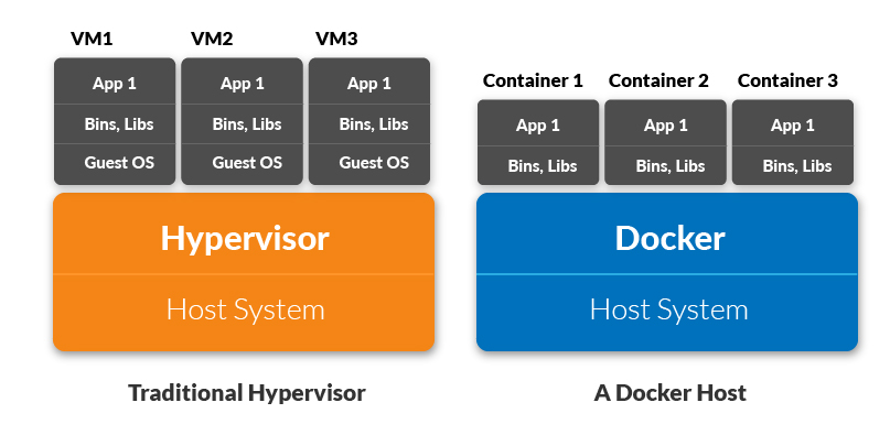 docker-containers-Docker-vs-kubernetes