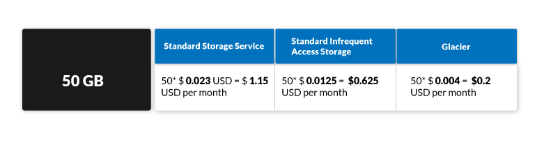 AWS-S3-Pricing-model-21