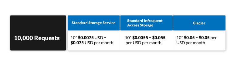AWS-S3-pricing-model4