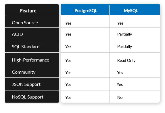 Table - MySQL vs PostgreSQL