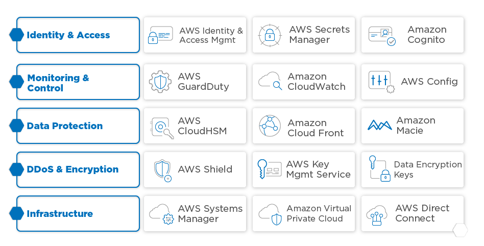 AWS Services to provide security