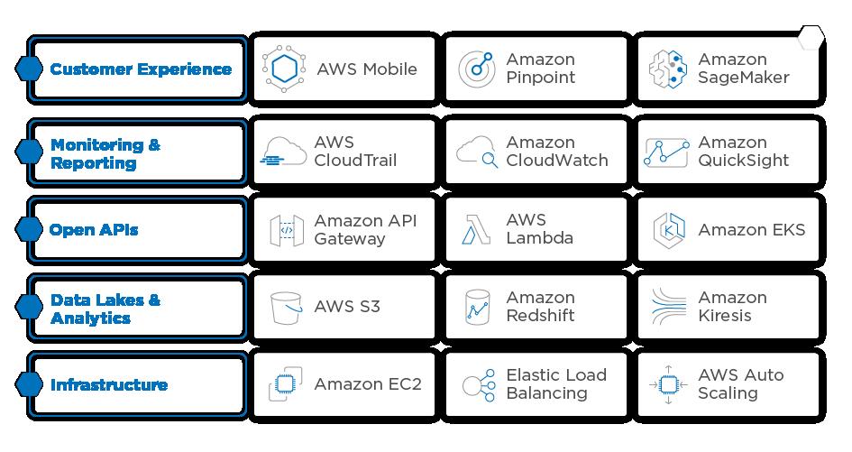 AWS Services to build open APIs
