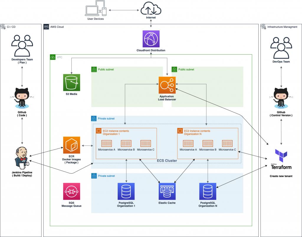 Multi tenant web stack architecture
