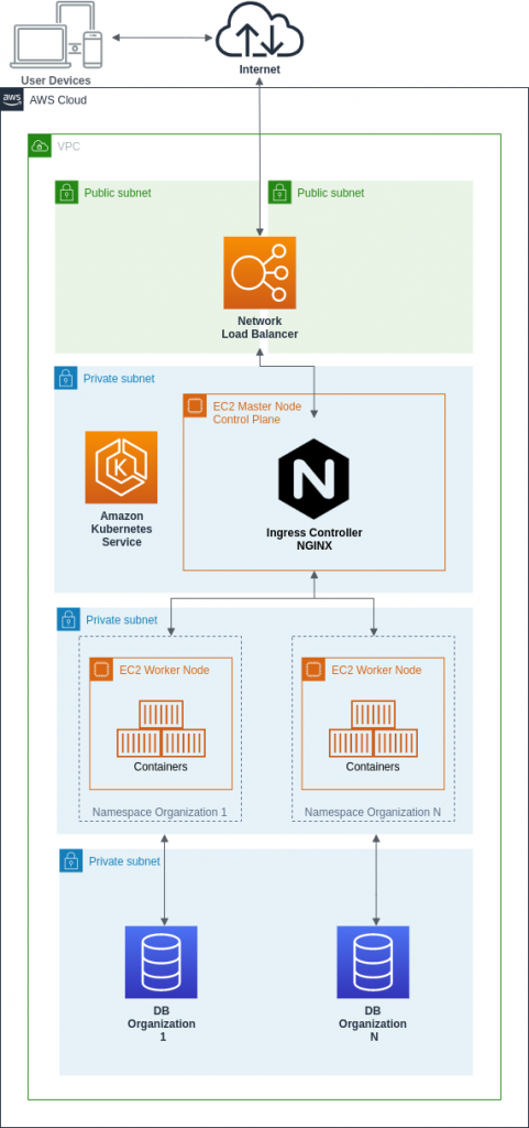 Kubernetes Multi-tenant SaaS Architecture diagram