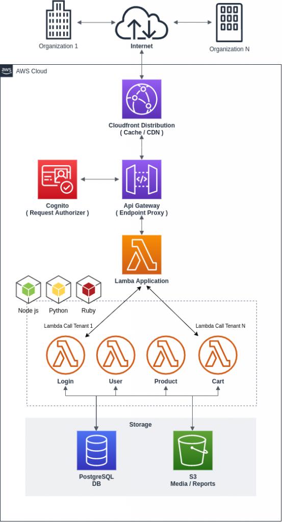 Serverless Multi tenant SaaS architecture diagram
