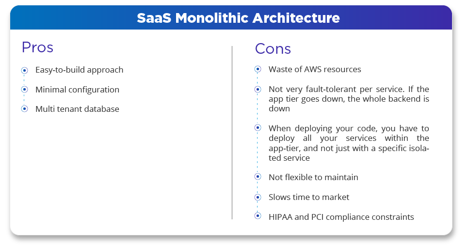 SaaS Monolithic Architecture