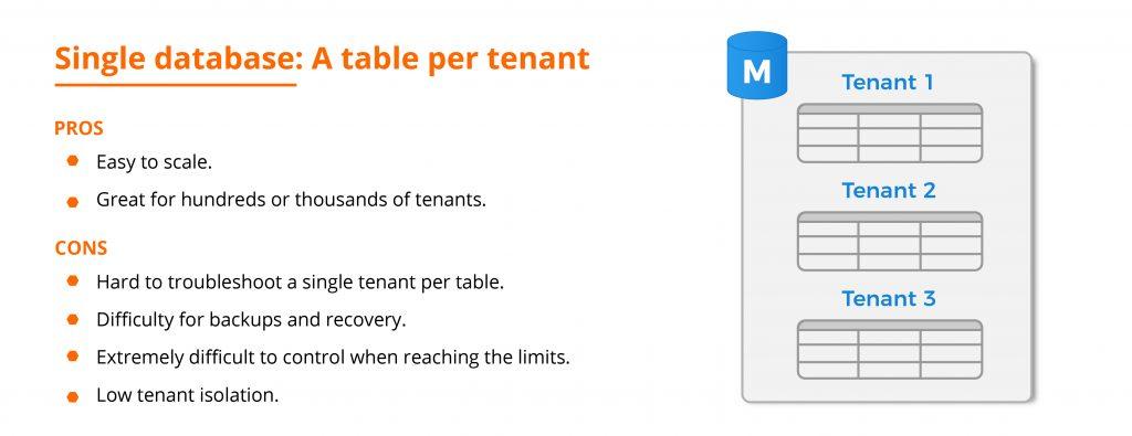 Single database: A table per tenant