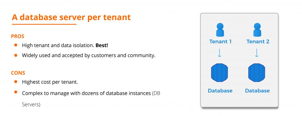 A database server per tenant