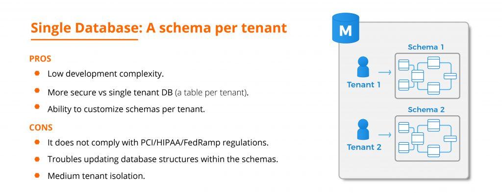 Single Database: A schema per tenant